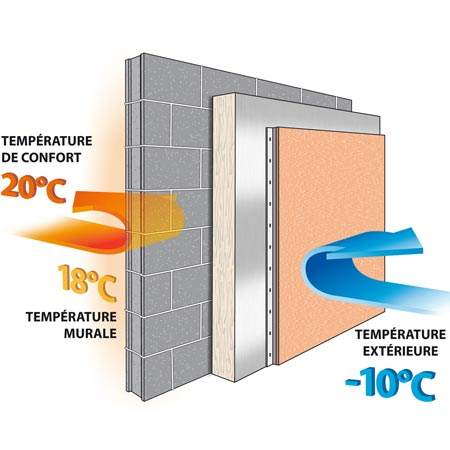 Mode eco logis isolation thermique par l 39 ext rieur par l for Polystyrene isolation mur interieur